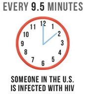 1.Every 9.5 minutes someone is diagnosed with HIV the US