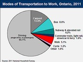 Modes of Transportation to Work (2011)