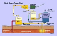 Advanced way of harnessing geothermal energy.