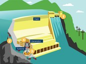 How hydro power works.