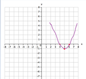 Graphing the points
