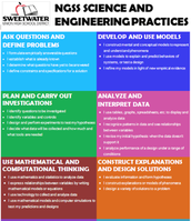 NGSS Science and Engineering Practices - POSTERS