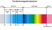 The elctromagnetic wave spectrum