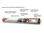 ¿Que es el cigarrillo electrónico?