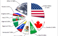 USA Oil Import chart