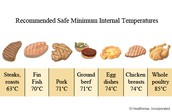 safe food cooking temperatures