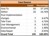 "As always, the majority of the cases are ""How To"" cases.  The ""Defect"" cases rose by 10 cases from the previous month."