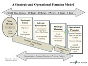 Your Vision for the Next 5 Years. How to Develop an Effective Business and Strategic Plan