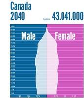 Canada Population Pyramid 2040