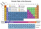 The periodic table labeled