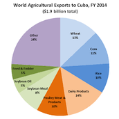 the largest export in Cuba