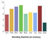 A example of a vertical bar graph