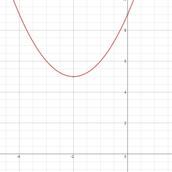 Example 2: y=(x+2)²+5