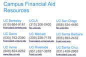 Campus Financial Aid Contacts
