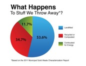What happens to the stuff that we throw away