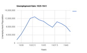 Unemployment Rates During The Great Depression