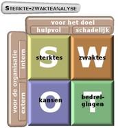 SWOT analyse: de SMART oplossing