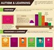 Autism Learning