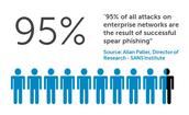 Victims of phishing