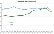 Ireland's employment and population chart