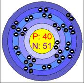 Bohr Model of Zirconium