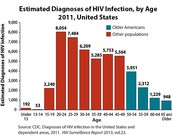 How many people in the world are infected with HIV ?