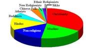 Buddhist Circle Graph