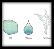 Ice melting to water->steam