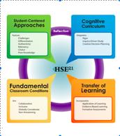HSE 21