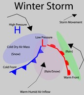 How and where blizzards form?