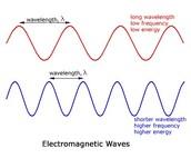Radio wave Wavelength