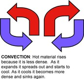 Picture/Definition of Convection