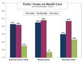 Obama Care public views graph