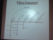 Tube Line - great when learners are at different points