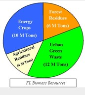 How is the natural resources formed