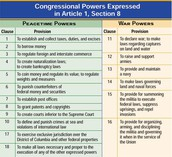 List of expressed powers