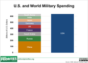 U.S. and World Military Spending