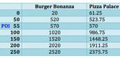 Food Choices Table