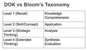 DOK vs Bloom's