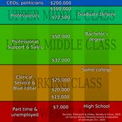 Society & Social Class