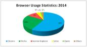 2014 Browser Usage Pie Chart