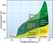 Temperature in a bioms