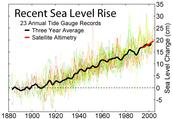 Recent Sea Levels