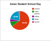 Asian Student student school day