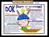 Norman Webb's DOK