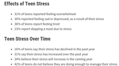 Survey on how stress affects teens