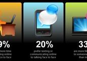 Stats on Social Media