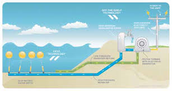 Wave energy; it's a thing.