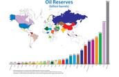 Oil Reservers