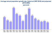 The growth rate of canada in 2060